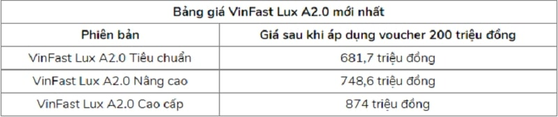 Thực hư giá xe VinFast Lux A2.0 giá chỉ 681 triệu đồng
