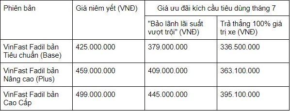 Giá mua xe VinFast Fadil trong tháng 07/2021