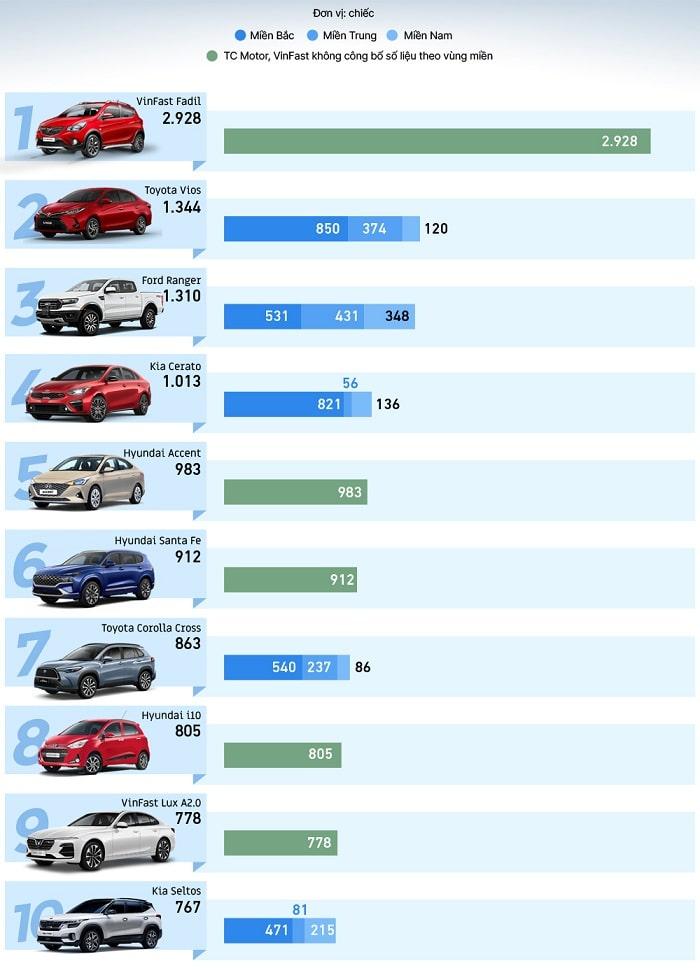Top ô tô bán chạy nhất tháng 7 năm 2021