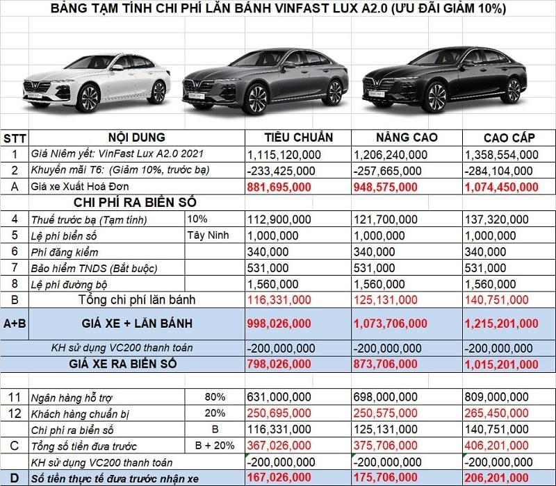 Khuyến mãi cho xe VinFast Lux A2.0 tháng 8
