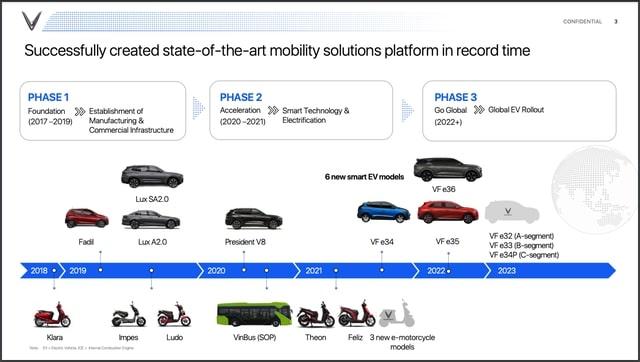 Sắp ra mắt 3 Mẫu ô tô mới của VinFast như lộ trình