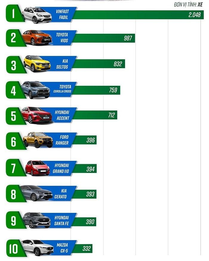 Top doanh số ô tô bán chạy 8 2021 cho 10 dòng đầu tiên