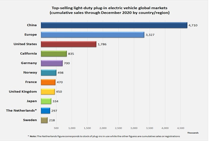 Doanh số xe điện chiếm 2/3 lượng ô tô toàn cầu với xu hướng bắt buộc