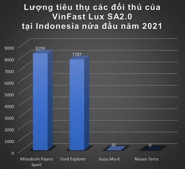 Cơ hội nào cho xe VinFast tại Indonesia?