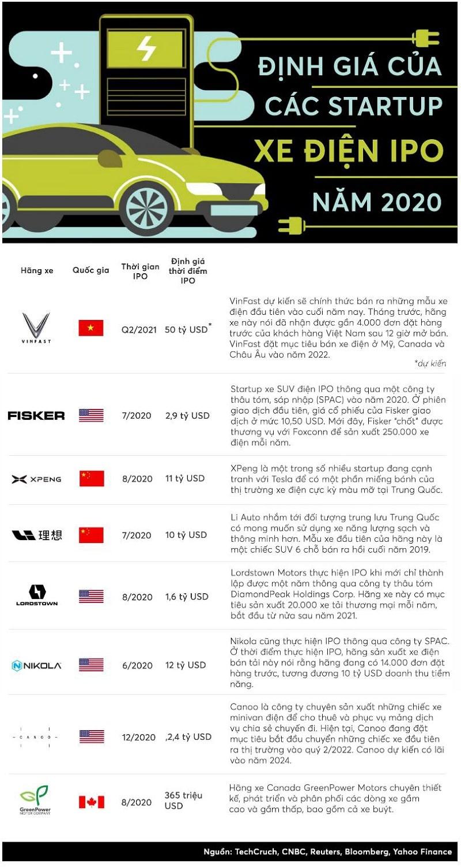 Infographic Mức định giá xe VinFast so với các Startup xe điện trên toàn cầu