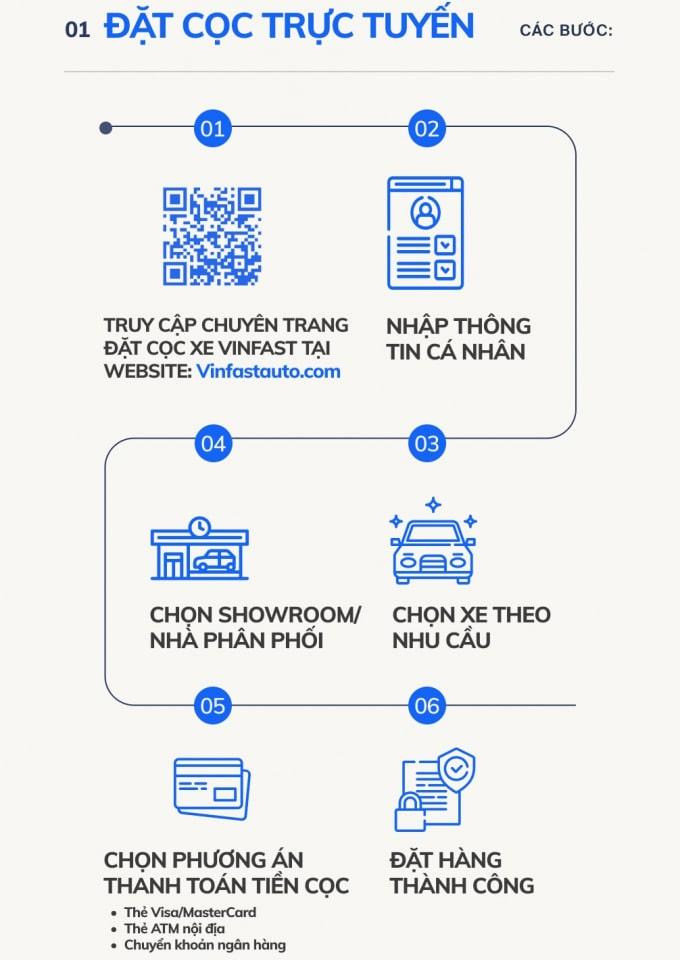 Các bước ngồi nhà mua xe VinFast đơn giản cho khách hàng
