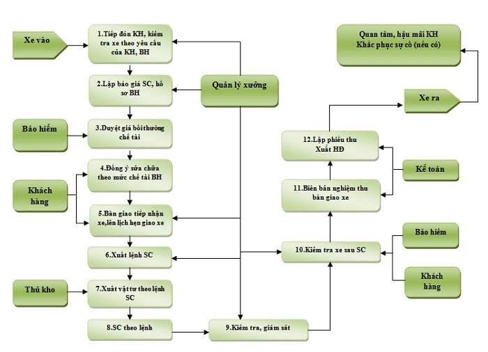 Quy trình sau khi đặt lịch hẹn dịch vụ VinFast như sau