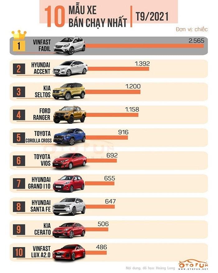 TOP xe ô tô bán chạy nhất tháng 9/2021 tại Việt Nam