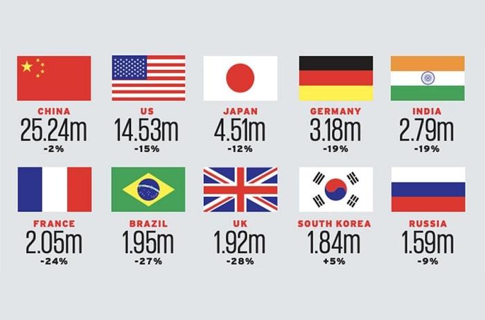 Top 10 thị trường ô tô lớn nhất thế giới năm 2020